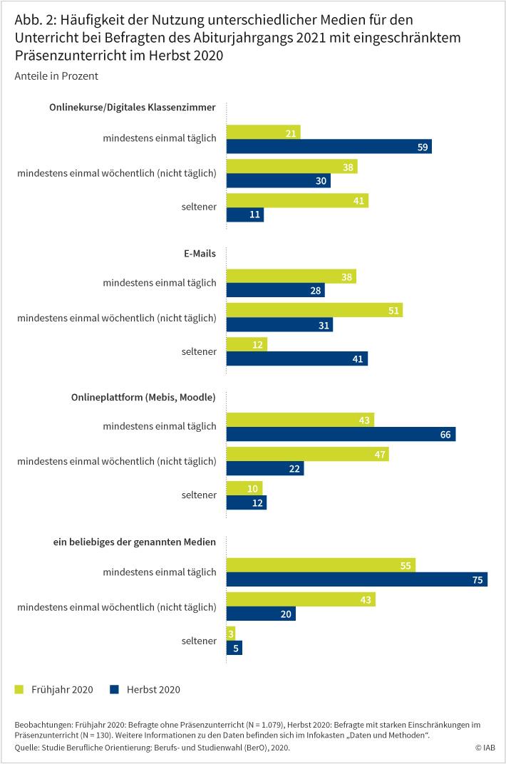 Abbildung 2 zeigt die Häufigkeit der Nutzung unterschiedlicher Medien für den Unterricht bei Befragten des Abiturjahrgangs 2021 mit eingeschränktem Präsenzunterricht im Herbst 2020. Dabei wird die Nutzung im Frühjahr und im Herbst 2020 miteinander verglichen. Demnach hat die Nutzung von Onlinekursen und digitalen Klassenzimmern deutlich zugenommen. 59 Prozent nutzen diese Medien im Herbst 2020 mindestens einmal täglich. Im Frühjahr waren es nur 21 Prozent gewesen. Auch Onlineplattformen wie Mebis und Moodle wurden häufiger genutzt. 66 Prozent nutzen diese Medien im Herbst 2020 mindestens einmal täglich. Im Frühjahr waren es nur 43 Prozent gewesen. Demgegenüber wurden E-Mails im Herbst deutlich seltener für den Unterricht genutzt als im Frühjahr. Quelle: Studie Berufliche Orientierung: Berufs- und Studienwahl (BerO), 2020. © IAB