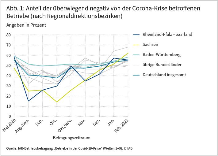 """Die Abbildung zeigt den Anteil der Betriebe, die von negativen Auswirkungen der Corona-Krise berichten für verschieden Regionaldirektionsbezirke. Im Regionaldirektionsbezirk Rheinland-Pfalz-Saarland war die negative Krisenbetroffenheit in vielen Wellen deutlich niedriger als in den übrigen Bezirken. Deutlich niedriger fiel die negative Betroffenheit auch in Sachsen aus. Demgegenüber waren vor allem Betriebe aus Baden-Württemberg zumindest bis Oktober häufiger von der Krise betroffen als Betriebe in anderen Bundesländern. Im zeitlichen Verlauf fällt auf, dass der Anteil der negativ betroffenen Betriebe in den verschiedenen Bezirken im Mai vergleichsweise ähnlich ausfällt. Bis einschließlich Oktober zeigen sich dagegen größere regionale Diskrepanzen. Ab Ende Oktober 2020 stieg der Anteil der negativ betroffenen Betriebe auch in den zunächst weniger stark betroffenen Bezirken stark an und näherte sich damit dem Bundesdurchschnitt. Quelle: IAB-Betriebsbefragung """"Betriebe in der Covid-19-Krise"""" (Wellen 1-9); © IAB"""