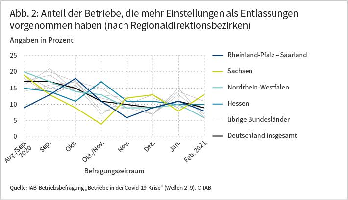 """Die Abbildung zeigt den Anteil der Betriebe, die häufiger eingestellt als entlassen haben nach Regionaldirektionsbezirken. Diese Anteile lagen Ende August beziehungsweise Anfang September zwischen 9 Prozent in Rheinland-Pfalz-Saarland und etwa 20 Prozent in Nordrhein-Westfalen. Auch in den im Oktober und November durchgeführten Befragungen zeigen sich noch größere regionale Unterschiede. Demnach haben etwa 4 Prozent der Betriebe in Sachsen in diesem Zeitraum mehr Personal eingestellt als entlassen, während dies auf 17 Prozent der Betriebe in Hessen zutrifft. Ab Herbst 2020 verringern sich die regionalen Unterschiede beim Einstellungs- und Entlassungsverhalten deutlich. Quelle: IAB-Betriebsbefragung """"Betriebe in der Covid-19-Krise"""" (Wellen 2-9); © IAB"""