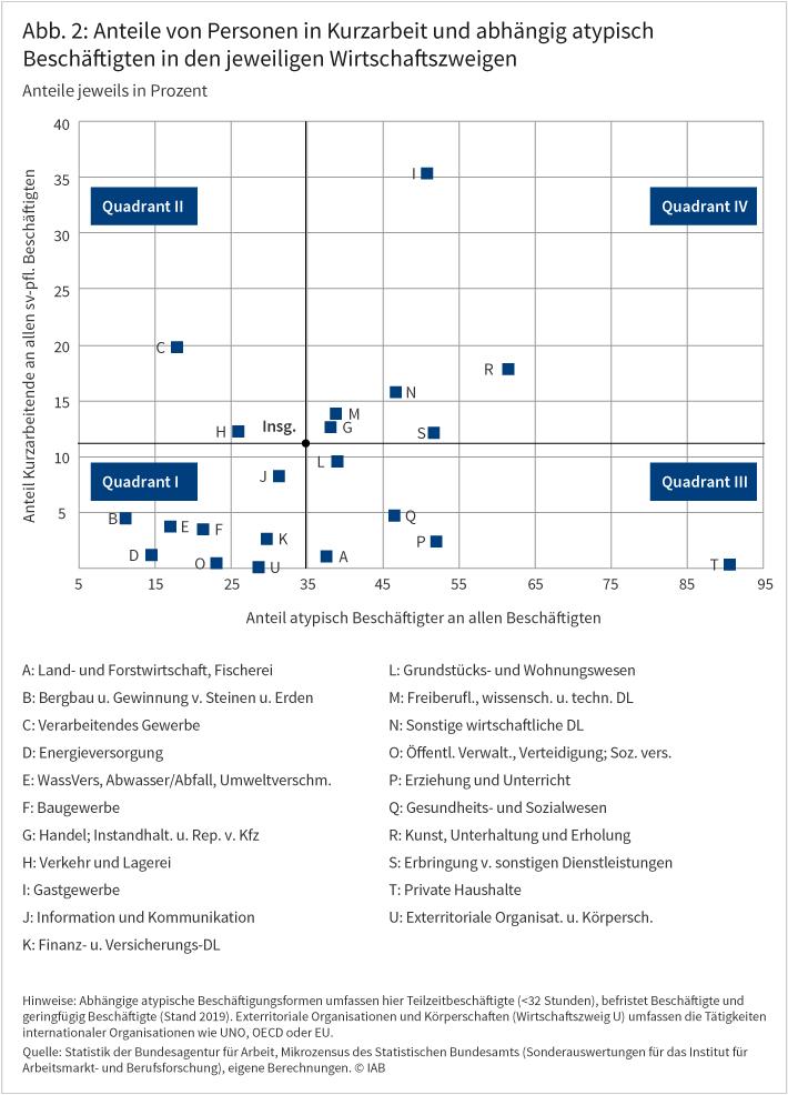 """Das Streudiagramm zeigt die Anteile von Personen in Kurzarbeit und abhängig atypisch Beschäftigten nach Branchen im Jahr 2019. Es gliedert sich in vier Quadranten. In Quadrant I befindet sich die größte Zahl an Wirtschaftszweigen. Sie weisen sowohl einen geringen Anteil an Kurzarbeitenden als auch einen geringen Anteil an atypischer Beschäftigung auf. Beispiele sind Bergbau und Energieversorgung. In Quadrant II geht eine hohe Krisenbetroffenheit mit einem geringen Anteil an atypisch Beschäftigten einher. Dort befinden sich zwei Wirtschaftszweige: das Verarbeitende Gewerbe sowie Verkehr und Lagerei. In Quadrant III sind Wirtschaftszweige mit wenig Kurzarbeit, aber einem hohen Anteil an atypischer Beschäftigung verortet. Beispiels sind Erziehung und Unterricht sowie """"Gesundheits- und Sozialwesen angesiedelt. In Quadrant IV sind Branchen mit einem überdurchschnittlich hohen Anteil an Personen in Kurzarbeit und zugleich einem hohen Anteil an atypischer abhängiger Beschäftigung versammelt. Hier finden sich an der Spitze das Gastgewerbe und der Bereich Kunst/Unterhaltung/Erholung. Quelle: Statistik der Bundesagentur für Arbeit, Mikrozensus des Statistischen Bundesamts (Sonderauswertungen für das Institut für Arbeitsmarkt- und Berufsforschung), eigene Berechnungen. © IAB"""
