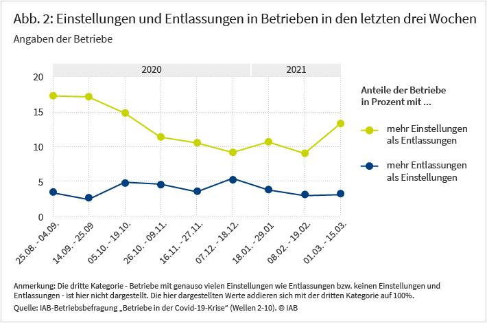 """Abbildung 2 zeigt die Einstellungen und Entlassungen der Betriebe in Deutschland in den vergangenen drei Wochen. Zwischen August 2020 und März 2021 bewegte sich der Anteil der Betriebe, die mehr Personal entlassen als eingestellt haben, meist zwischen 2 und 5 Prozent. In der Märzbefragung gaben 13 Prozent der Betriebe an, innerhalb der letzten drei Wochen mehr Arbeitskräfte eingestellt als entlassen zu haben. Dies ist ein Höchstwert seit Beginn des Lockdowns im vergangenen November und ein markanter Sprung gegenüber dem Anteil von 9 Prozent im Februar dieses Jahres. Quelle: Quelle: IAB-Betriebsbefragung """"Betriebe in der Covid-19-Krise"""" (Wellen 2-10). Differenz zu 100% besteht aus Betrieben, die keine Veränderungen an der Belegschaft vorgenommen haben."""