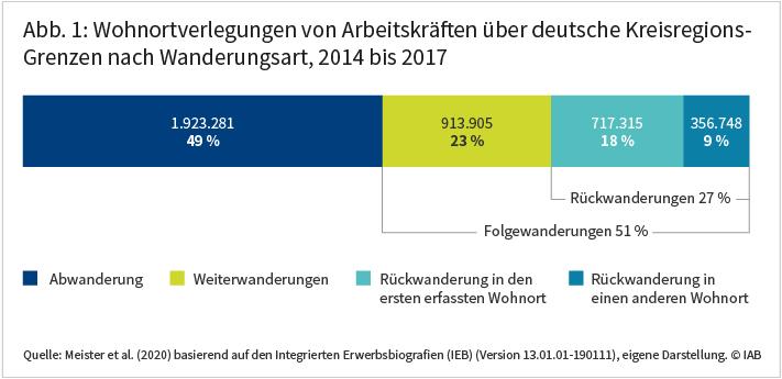 Abbildung 1 zeigt die Struktur der innerdeutschen Wanderung von Arbeitskräften für den Zeitraum von 2014 bis 2017. Demnach sind 27 Prozent der im Untersuchungszeitraum erfassten Wohnortverlegungen Rückwanderungen. Davon hatten 18 Prozent die erste im Datensatz erfasste Wohnortregion zum Ziel, 9 Prozent eine spätere Wohnortregion. 49 Prozent aller innerdeutschen Wanderungsbewegungen waren Abwanderungen, 23 Prozent Weiterwanderungen. Quelle: Meister et al. (2020) basierend auf den Integrierten Erwerbsbiografien (IEB) (Version 13.01.01-190111), eigene Darstellung. © IAB