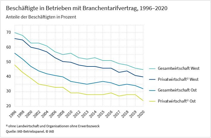 Das Liniendiagramm zeigt die Anteile der Beschäftigten, die in Betrieben mit Tarifbindung arbeiten. Der Trend ist in Betrieben der Gesamtwirtschaft seit dem Jahr 1996 rückläufig, wobei die Tarifabdeckung im Westen deutlich höher ist als im Osten. So liegt der Anteil in Westdeutschland im Jahr 1996 bei 70 Prozent und fällt bis 2020 auf 45 Prozent. In Ostdeutschland sank er von 56 Prozent im Jahr 1996 auf 32 Prozent im Jahr 2020. Diese Entwicklung spiegelt sich auch in Betrieben der Privatwirtschaft. Dieser Darstellung basiert auf Daten des IAB-Betriebspanels, einer jährlichen Befragung von rund 15.000 Betrieben durch das Institut für Arbeitsmarkt- und Berufsforschung.