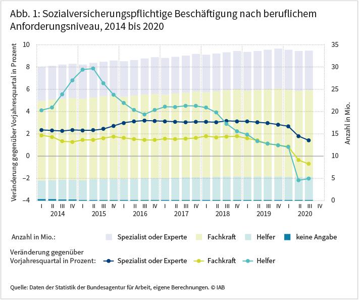 """Abbildung 1 zeigt die Entwicklung der sozialversicherungspflichtigen Beschäftigung nach beruflichem Anforderungsniveau von 2014 bis 2020. Über längere Zeit stieg sowohl die Beschäftigung von hochqualifizierten Arbeitskräften als auch die Beschäftigung von Arbeitskräften im Helferbereich vergleichsweise stark. Die Beschäftigung von Fachkräften mit Berufsausbildung nahm ebenfalls zu, aber in geringerem Umfang. In der Corona-Krise kam es zu einem Rückgang der Beschäftigung im Helferbereich. Auch die Zahl der Fachkräfte war in der aktuellen Krise leicht rückläufig. Der Bestand an Personen mit dem beruflichen Anforderungsniveau """"Spezialist oder Experte"""" hingegen ist trotz Corona-Krise in den ersten drei Quartalen 2020 gestiegen, wenn auch in einem erheblich geringeren Ausmaß als zuvor. Quelle: Daten der Statistik der Bundesagentur für Arbeit, eigene Berechnungen, © IAB"""