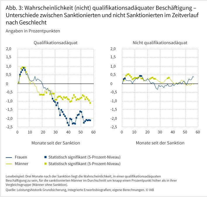 Abbildung 3 zeigt, dass die Wahrscheinlichkeit, eine qualifikationsadäquate Beschäftigung auszuüben, für Sanktionierte zunächst höher ist als für nicht Sanktionierte. Langfristig geht sie jedoch zurück. Die Wahrscheinlichkeit hingegen, eine nicht qualifikationsadäquate Beschäftigung aufzunehmen, ist für Sanktionierte auch langfristig etwas höher als für nicht Sanktionierte. Quelle: Leistungshistorik Grundsicherung, Integrierte Erwerbsbiografien; eigene Berechnungen. © IAB