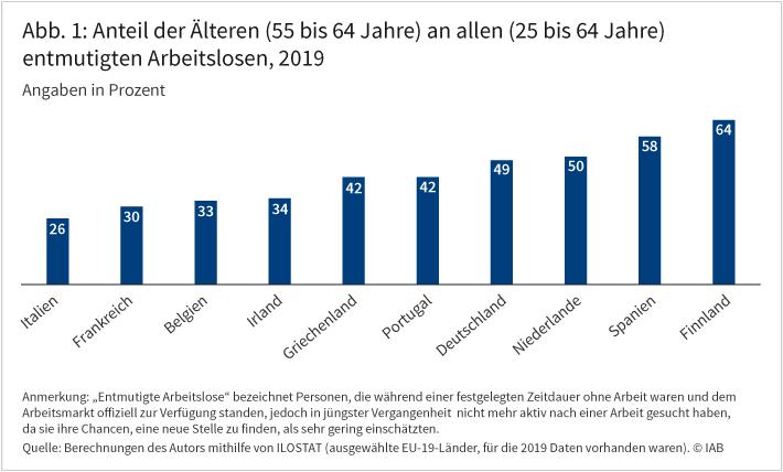 Abbildung 1 zeigt den Anteil der Älteren an allen entmutigten Arbeitslosen im internationalen Vergleich. In Deutschland ist jeder zweite Arbeitslose, der die Jobsuche entmutigt eingestellt hat, 55 Jahre oder älter. In anderen EU-Ländern reicht dieser Anteil von 26 Prozent in Italien bis 64 Prozent in Finnland. Quelle: Berechnungen des Autors mithilfe von ILOSTAT (ausgewählte EU-19-Länder, für die 2019 Daten vorhanden waren). © IAB