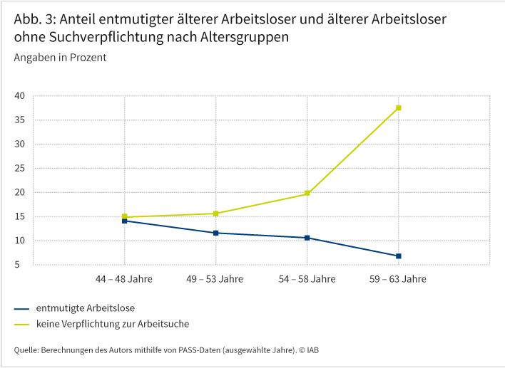 Abbildung 3 zeigt den Anteil entmutigter älterer Arbeitsloser sowie älterer Arbeitsloser ohne Suchverpflichtung für vier verschiedene Altersgruppen ab 44 Jahren. Während der Anteil der entmutigten Arbeitslosen mit zunehmendem Alter sinkt (von 14 auf 7 Prozent), steigt der Anteil derjenigen, die nicht mehr zur Arbeitsuche verpflichtet sind, von 15 auf 38 Prozent. Quelle: Berechnungen des Autors mithilfe von PASS-Daten (ausgewählte Jahre). © IAB