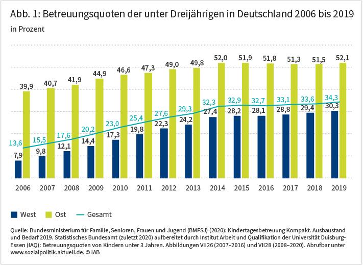 Abbildung 1 zeigt, wie sich die Betreuungsquoten der unter Dreijährigen in Deutschland zwischen 2006 und 2019 entwickelt haben. Deutschlandweit stieg diese von 14 Prozent auf 34 Prozent. Im Westen erhöhte sich die Betreuungsquote von 8 auf 30 Prozent, im Osten von 39 auf 52 Prozent. Quelle: Bundesministerium für Familie, Senioren, Frauen und Jugend (BMFSJ) (2020): Kindertagesbetreuung Kompakt. Ausbaustand und Bedarf 2019. Statistisches Bundesamt (zuletzt 2020) aufbereitet durch Institut Arbeit und Qualifikation der Universität Duisburg-Essen (IAQ): Betreuungsquoten von Kindern unter 3 Jahren. Abbildungen VII26 (2007–2016) und VII28 (2008–2020). Abrufbar unter www.sozialpolitik.aktuell.de. © IAB