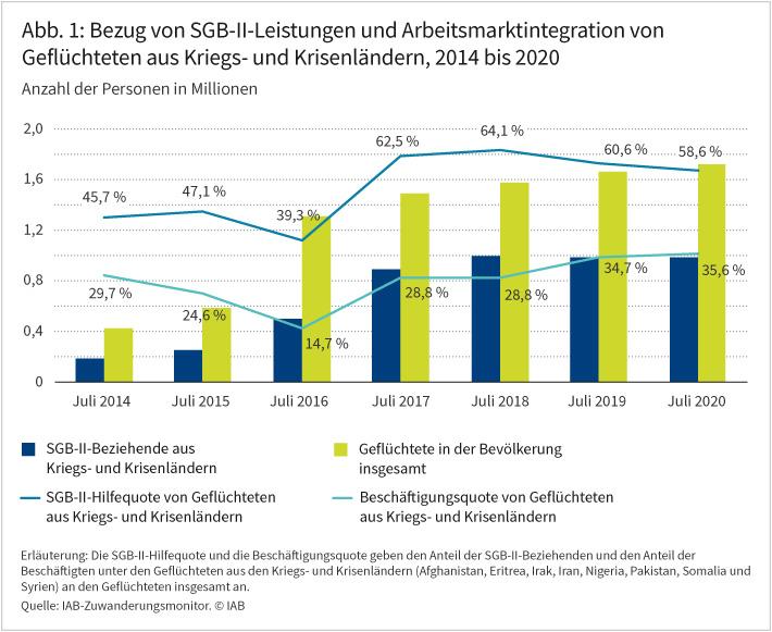 Abbildung 1 zeigt, wie sich der Bezug von SGB-II-Leistungen und die Arbeitsmarktintegration von Geflüchteten aus Kriegs- und Krisenländern zwischen 2014 bis 2020 entwickelt hat. Die Zahl der geflüchteten Menschen hat vor allem zwischen 2014 bis 2017 deutlich, danach etwas verhaltener zugenommen. Der Anteil der Geflüchteten, die SGB-II-Leistungen beziehen, hat zwischen 2014 und 2020 ebenfalls deutlich zugenommen: Die SGB-II-Hilfequote stieg um 20 Prozentpunkte. Seit 2019 ist jedoch eine abnehmende Tendenz zu beobachten. Im Juli 2020 bezogen rund 59 Prozent aller Geflüchteten Leistungen der Grundsicherung. Quelle: IAB-Zuwanderungsmonitor. © IAB