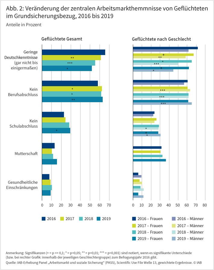 """Abbildung 2 zeigt, wie sich zentrale Arbeitsmarkthemmnisse von Geflüchteten im Grundsicherungsbezug zwischen 2016 und 2019 verändert haben. Die unzureichenden Deutschkenntnisse verringerten sich sukzessive über die Zeit. Das trifft für Männer noch stärker zu als für Frauen. Zugleich stieg im selben Zeitraum der Anteil der Geflüchteten ohne Schul- oder Berufsabschluss. Gesundheitliche Einschränkungen spielten über den gesamten Zeitraum nur eine untergeordnete Rolle. Quelle: IAB-Erhebung Panel """"Arbeitsmarkt und soziale Sicherung"""" (PASS), Scientific Use File Welle 13, gewichtete Ergebnisse. © IAB"""