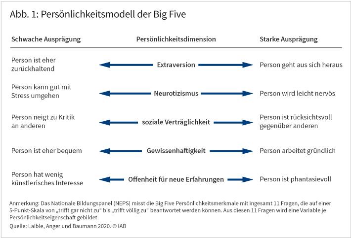 """Abbildung 1 zeigt die fünf Persönlichkeitsmerkmale im Persönlichkeitsmodell der """"Big Five"""" und deren jeweilige Ausprägungen. Die Merkmale sind Extraversion, Neurotizismus, soziale Verträglichkeit, Gewissenhaftigkeit und Offenheit für neue Erfahrungen. Quelle: Laible, Anger und Baumann 2020. © IAB"""
