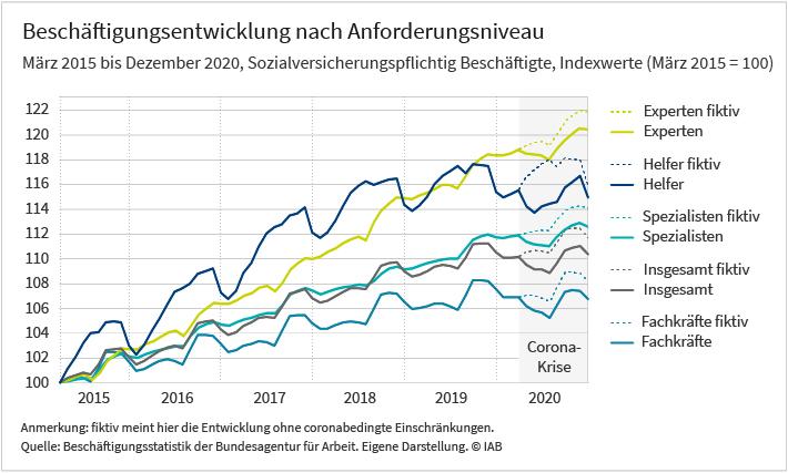 Das Liniendiagramm zeigt die Entwicklung der Beschäftigung von März 2015 bis Dezember 2020. Dargestellt ist diese Entwicklung für die folgenden Anforderungsniveaus: Experten, Spezialisten, Fachkräfte und Helfer. Ab dem Beginn der Corona-Krise im März 2020 ist zusätzlich zum realen Beschäftigungsverlauf auch der fiktive Verlauf erfasst. Es zeigt sich, dass der erste coronabedingte Lockdown einen deutlichen Einbruch bringt, wo üblicherweise ein saisonbedingter Frühjahrsaufschwung stattfindet. Am stärksten tritt das bei den Helfertätigkeiten auf. Diese Darstellung basiert auf Daten der Beschäftigungsstatistik der Bundesagentur für Arbeit.