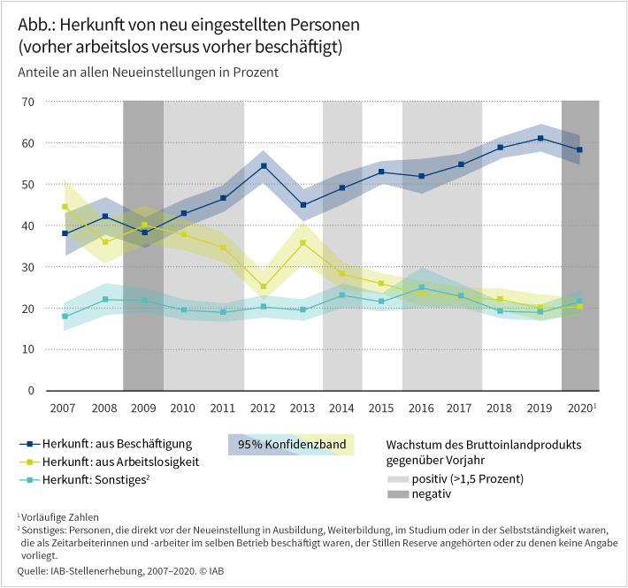 Die Abbildung zeigt, dass der Anteil der neu eingestellten Personen, die vorher in Beschäftigung waren, zwischen 2007 und 2019 deutlich gestiegen und 2020 nur leicht gesunken ist. Entsprechend deutlich sank der Anteil derjenigen, die vorher arbeitslos waren. Lagen beide Gruppen Ende der 2010er Jahre noch in etwa gleichauf, so lag der Anteil der ersten Gruppe im Jahr 2020 fast dreimal so hoch wie der Anteil der zweiten Gruppe. Quelle: IAB-Stellenerhebung, 2007-2020. © IAB