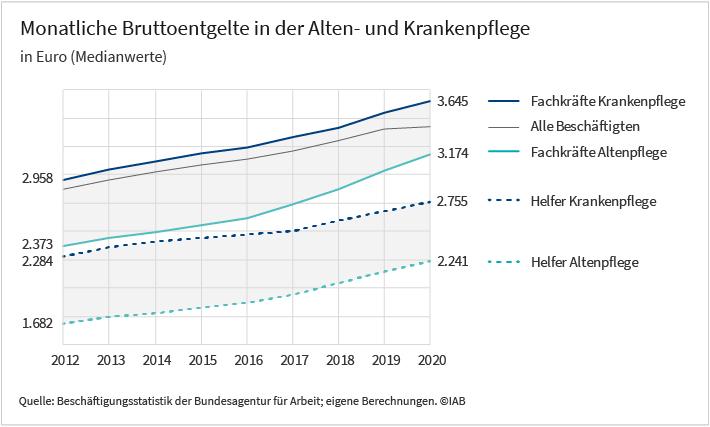 Das Liniendiagramm zeigt die Medianwerte der monatlichen Bruttoentgelte in der Alten- und in der Krankenpflege in Euro von Jahr 2012 bis zum Jahr 2020. Es werden dabei die Fachkraft- und die Helfertätigkeiten unterschieden. Eine genauere Beschreibung können sie dem begleitenden Text entnehmen. Der Darstellung basiert auf Werten der Beschäftigungsstatistik der Bundesagentur für Arbeit sowie eigenen Berechnungen.