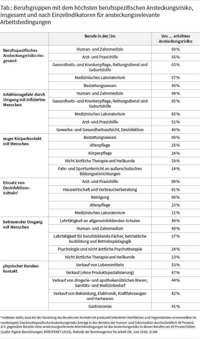 Die Tabelle zeigt für Berufsgruppen mit dem höchsten berufsspezifischen Ansteckungsrisiko, um wieviel Prozent dieses Risiko erhöht ist. Dabei wird zwischen dem Ansteckungsrisiko insgesamt und einzelnen Risikofaktoren (zum Beispiel physischer Kundenkontakt) unterschieden. Die folgenden Berufsgruppen weisen das am stärksten erhöhte Gesamtrisiko auf: Human- und Zahnmedizin 69%, Arzt- und Praxishilfe 66%, Gesundheits- und Krankenpflege, Rettungsdienst und Geburtshilfe 63%, Medizinisches Laboratorium 57 %, Bestattungswesen 45%. Quelle: Eigene Berechnungen, BERUFENET (2016), Statistik der Bundesagentur für Arbeit (30. Juni 2016). © IAB