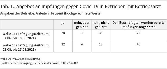 """Tabelle 1 zeigt das Angebot an Impfungen gegen Covid-19 in Betrieben mit Betriebsarzt für zwei Befragungswellen im Juni und August 2021. Demnach stieg der Anteil der Beschäftigten, denen bereits Impfungen angeboten wurden, zwischen Juni und August 2021 von 22 auf 46 Prozent. Quelle: Betriebsbefragung """"Betriebe in der Covid-19-Krise"""". © IAB"""