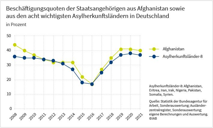 Das Liniendiagramm stellt die Entwicklung der Beschäftigungsquoten von afghanischen Staatsangehörigen in Deutschland derselben Entwicklung bei Staatsangehörigen aus den acht wichtigsten Asylherkunftsländern insgesamt gegenüber. Abgebildet sind die jährlichen Werte vom Jahr 2008 bis zum Jahr 2021. Zu den 8 wichtigsten Asylherkunftsländern zählen Afghanistan, Eritrea, Iran, Irak, Pakistan, Somalia und Syrien. Eine genauere Beschreibung der Grafik können sie dem begleitenden Text entnehmen. Die Darstellung basiert auf Werten der Beschäftigungsstatistik der Bundesagentur für Arbeit, dem Ausländerzentralregister sowie eigenen Berechnungen und Auswertungen.
