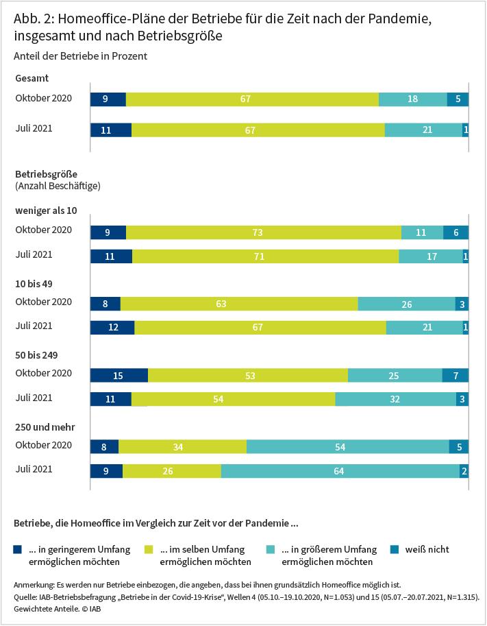 """Abbildung 2 zeigt, dass zwei Drittel der Betriebe, bei denen die Arbeit von zu Hause aus grundsätzlich möglich ist, den Einsatz von Homeoffice nach der Pandemie auf das Niveau vor der Krise zurückfahren möchten. Etwa jeder fünfte Betrieb will die Homeoffice-Option gegenüber dem Vorkrisen-Niveau weiter ausbauen (18 Prozent im Oktober 2020, 21 Prozent im Juli 2021). Dieser Anteil ist bei den Großbetrieben sehr viel höher als bei kleinen und mittleren Betrieben (54 Prozent im Oktober 2020, 64 Prozent im Juli 2021). Quelle: IAB-Betriebsbefragung """"Betriebe in der Covid-19-Krise"""""""